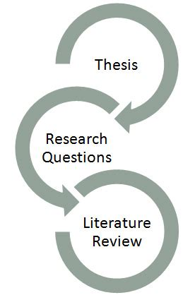 Library research method in thesis