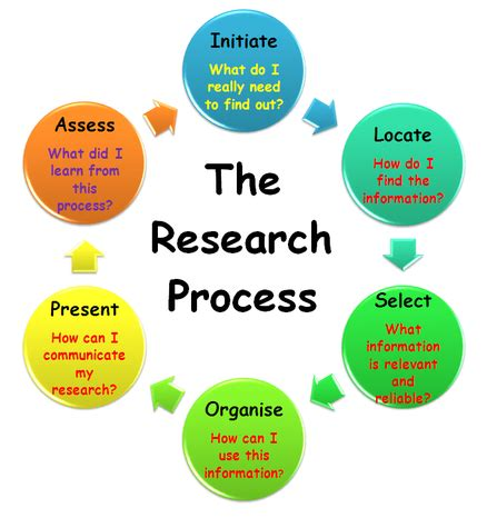 Most Downloaded Library & Information Science Research